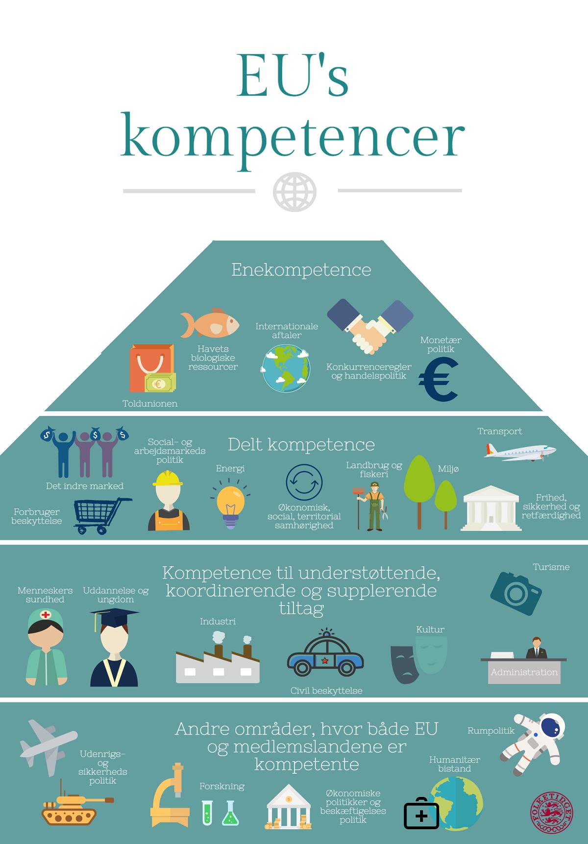 EU-Oplysningens infografik, der viser kompetancefordelingen