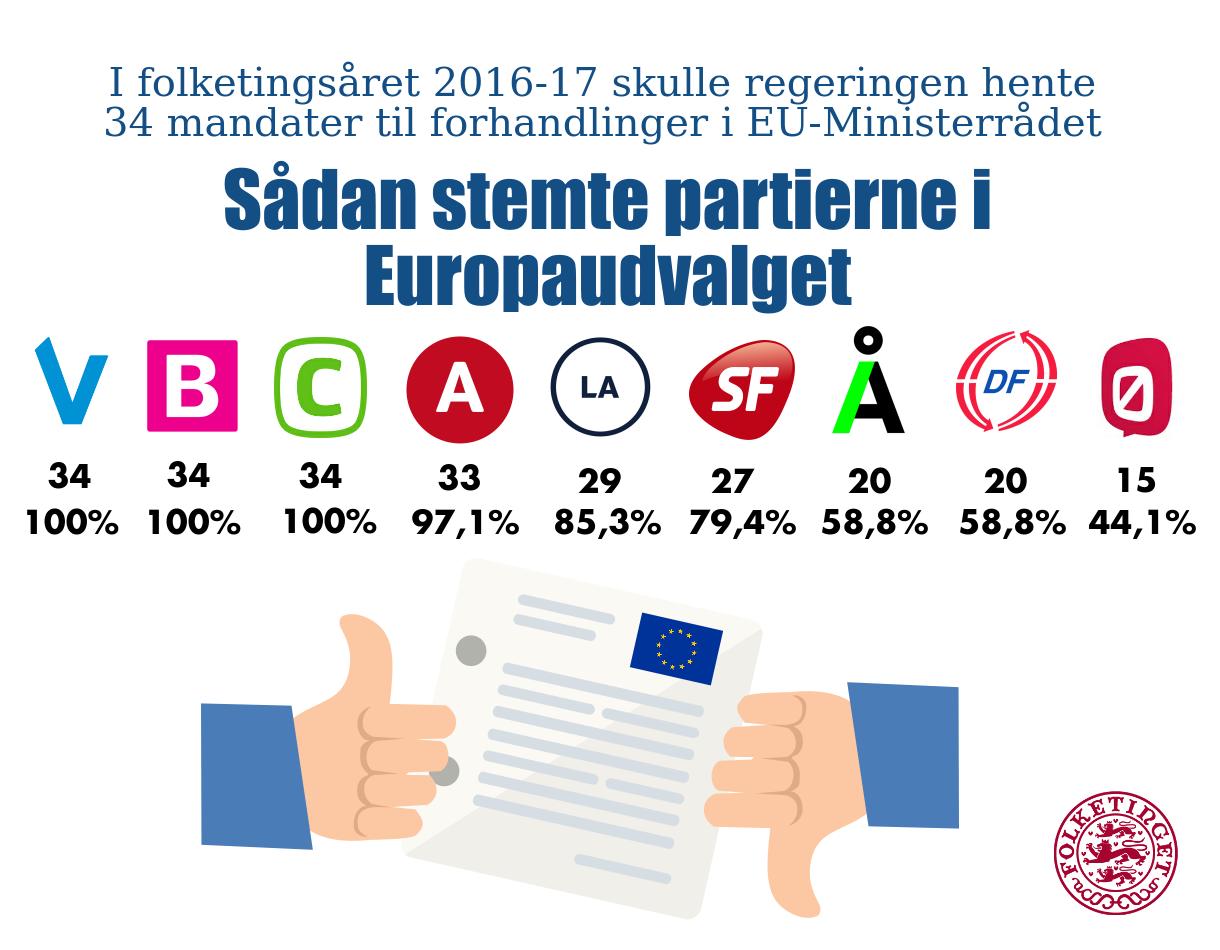 Saadan stemte EUU i 2016-17