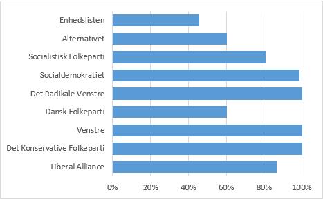 Mandater givet af partierne i folketingsåret 2016-17