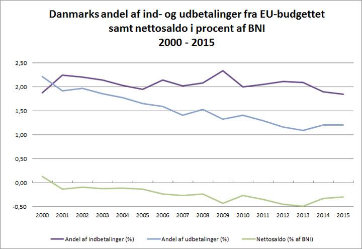 Andelen af danske indbetalinger til EU's budget samt udbetalinger fra EU's budget