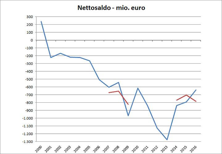 Nettosaldo 2000-2016
