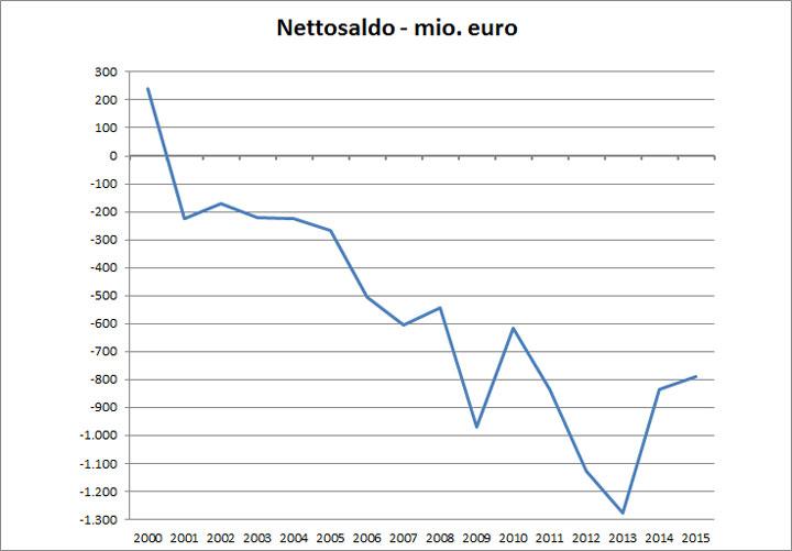 Udvikling i det danske nettobidrag til EU