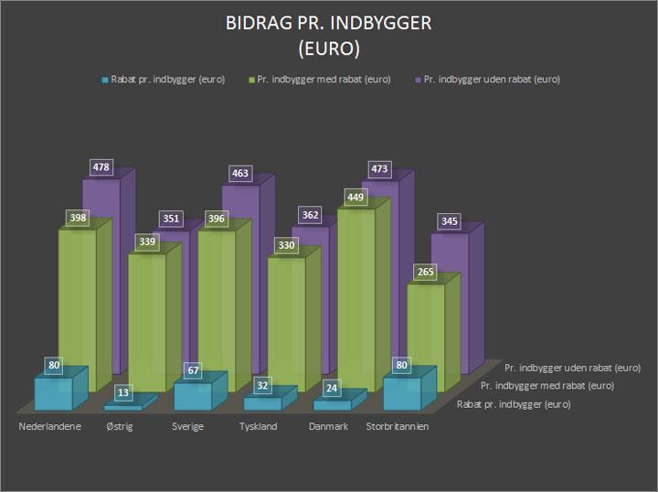 Rabatter i 2017-budgettet