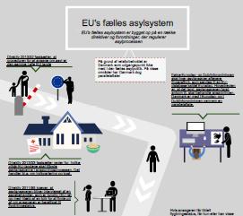 Link: EU-Oplysningens infografik om EU's fælles asylsystem