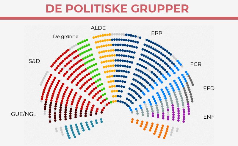 8448daaf Grupperne kan på mange måder sammenlignes med partierne i Folketinget,  selvom de er noget bredere sammensat. Medlemmer af Europa-Parlamentet  repræsenterer ...