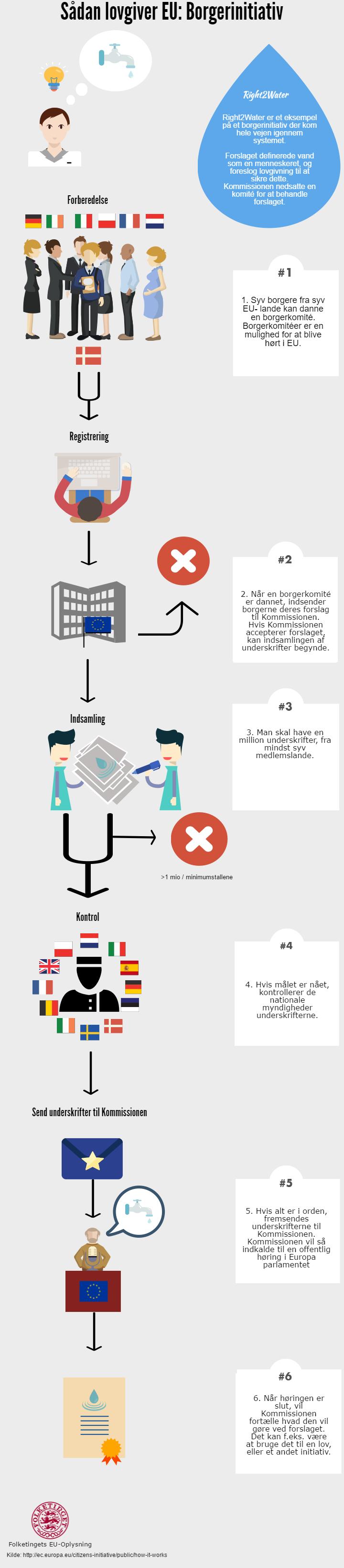 Illustration af EU's Borgerinitiativ