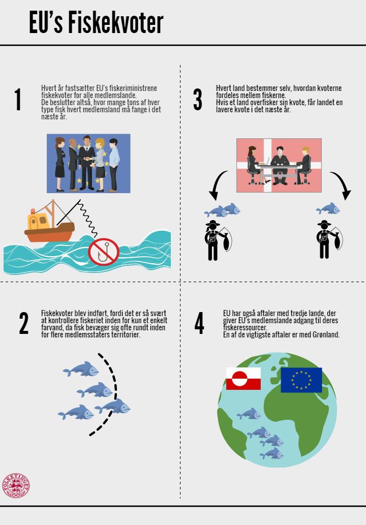 Infografik om fiskekvoter i EU