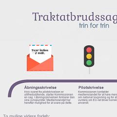 Link til EU-Oplysningens infografik om proceduren for traktatbrudssager