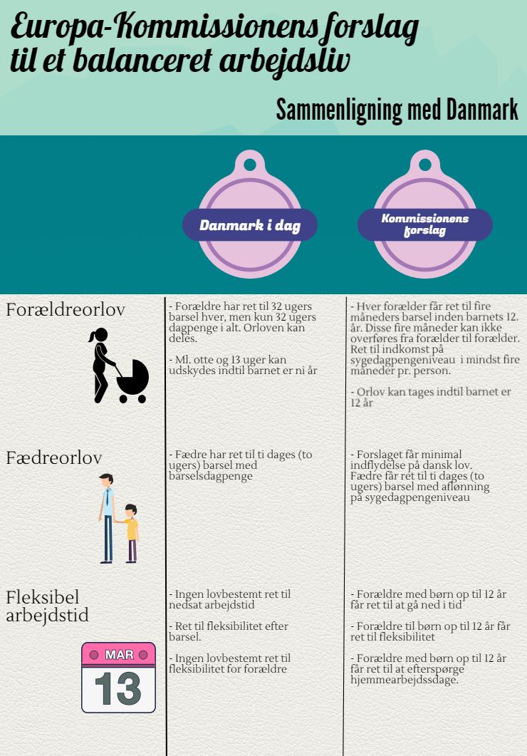Infografik om Kommissionens work-life balance-forslag