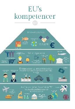 EU-Oplysningens infografik om EU's kompetencer