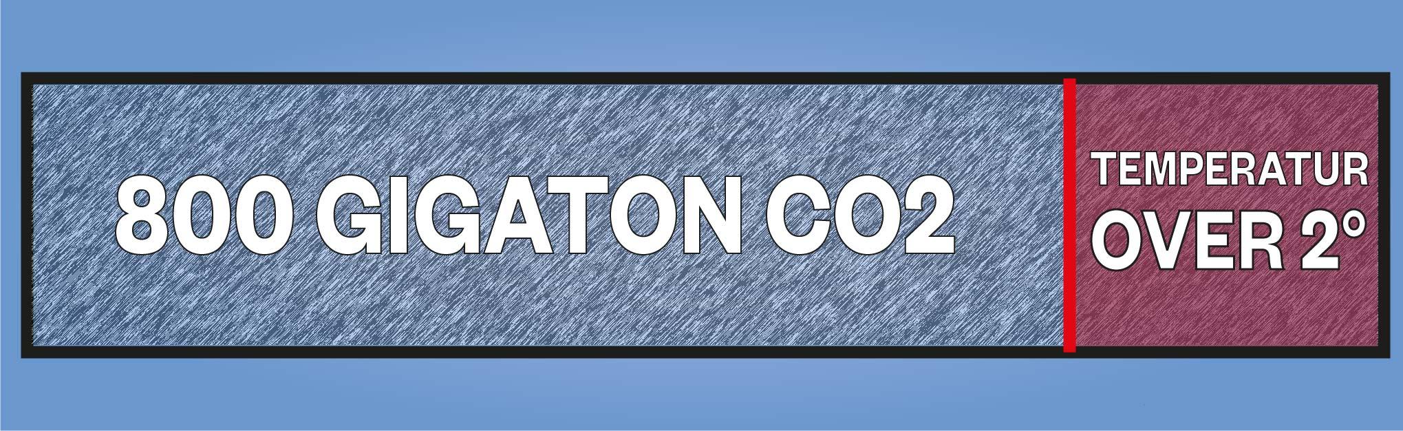 Infografik om CO2 i atmosfæren