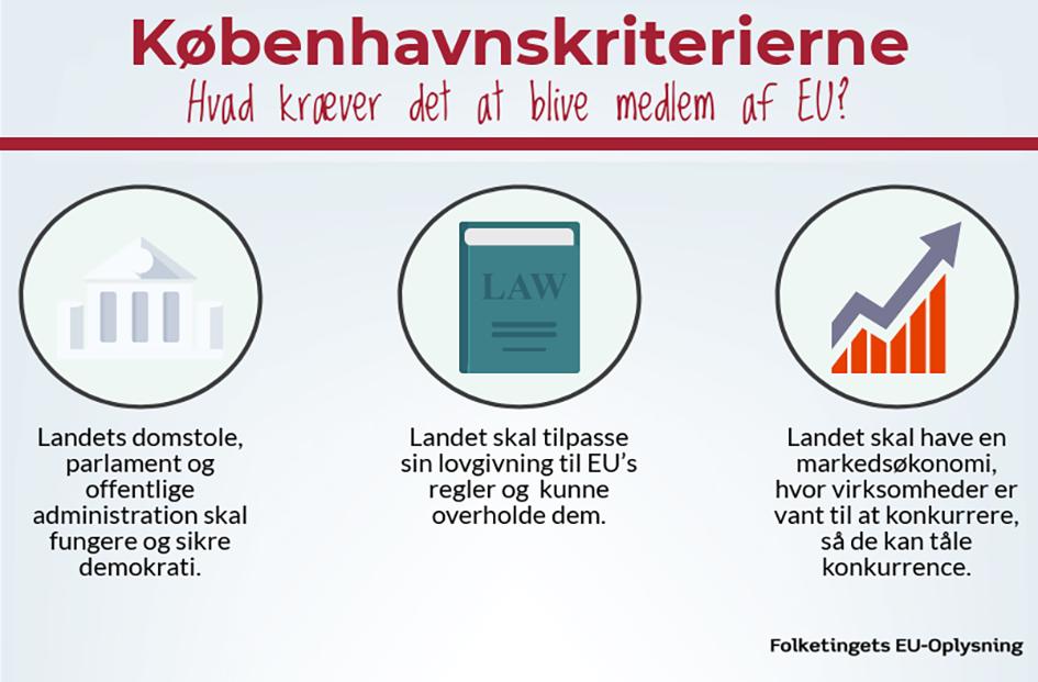 Grafik over Københavnskriterier