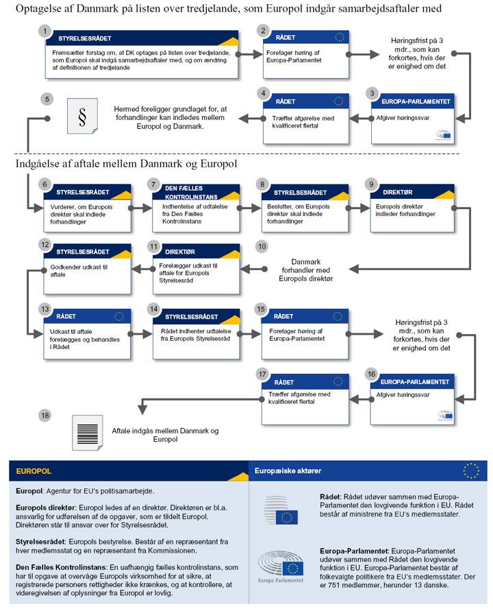 Procedure for indgåelse af aftale mellem EU og Danmark om tilknytning til Europol