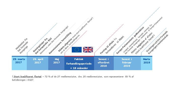 Kommissionens plan over forhandlingsforløbet