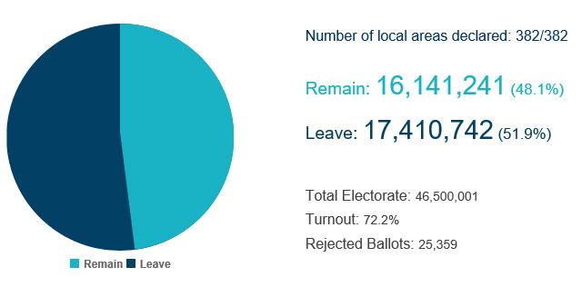 Afstemningsstatistik