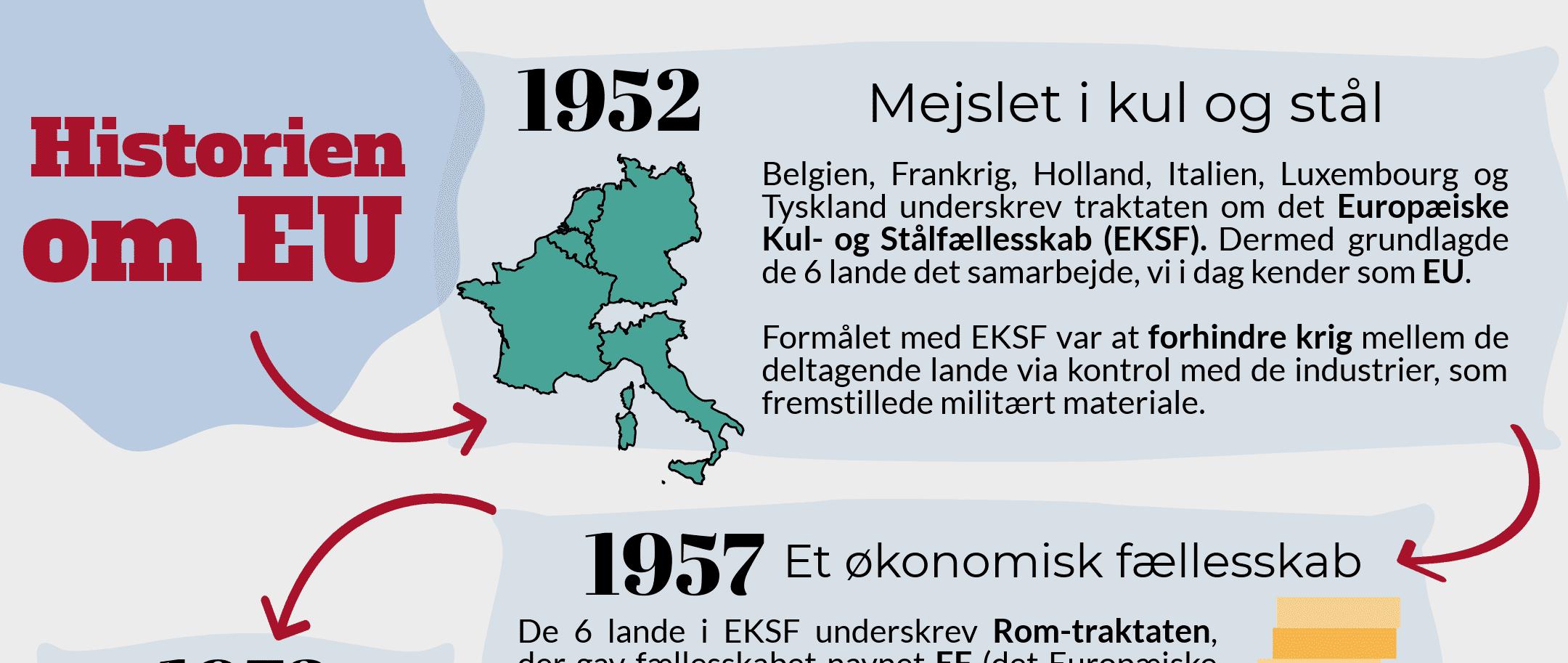 EU historie 1