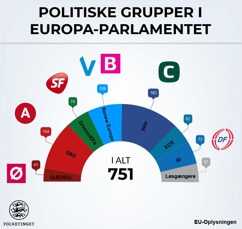 Fordeling af politiske grupper i EP