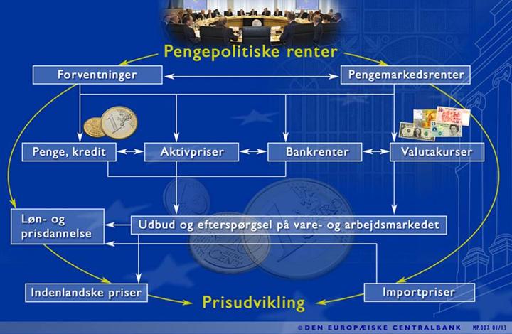 Påvirkning fra pengepolitiske renter til priser