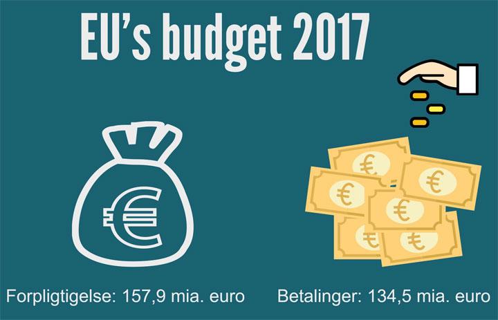 Eu's budget for 2017