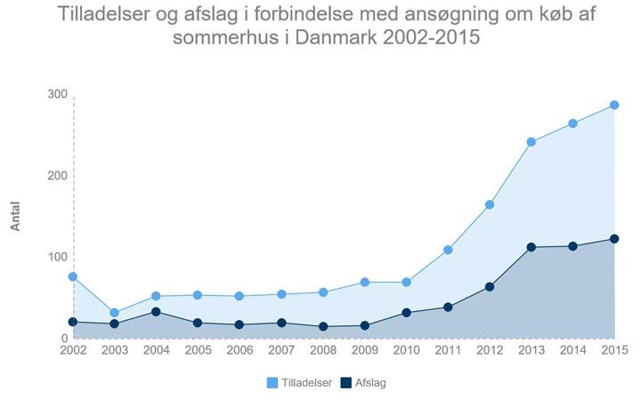 Antal tilladelser og afslag i forbindelse med ansøgninger om køb af danske sommerhuse 2002-2015