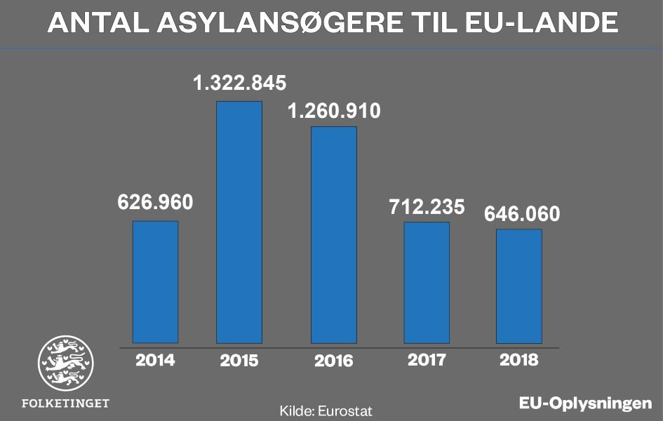 Infografik om antal asylansøgere til EU-lande