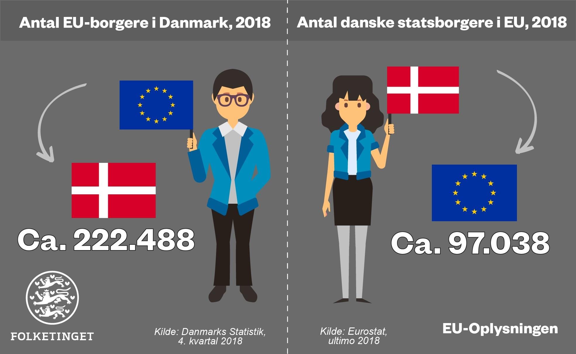 Infografik EUborgere antal