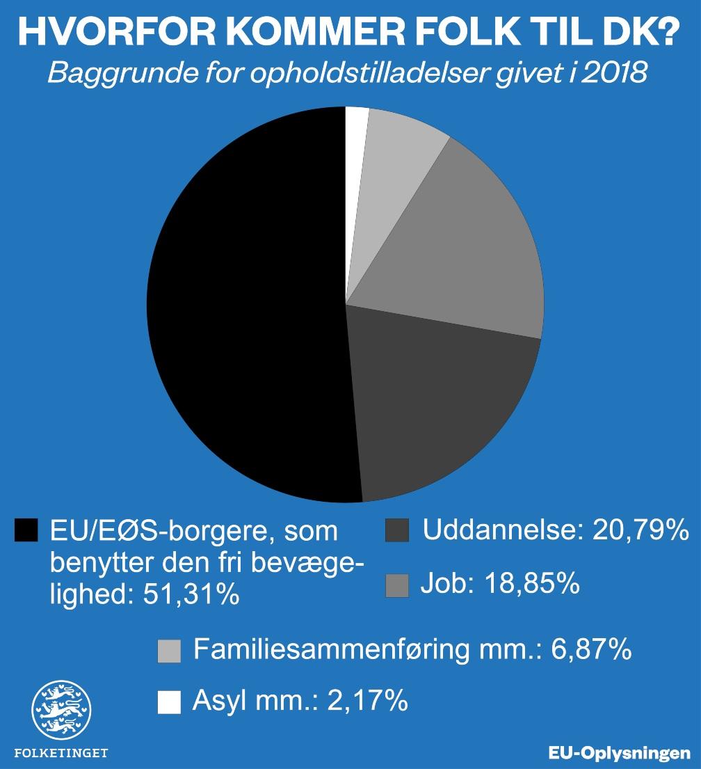 Indvandring kategorier infografik