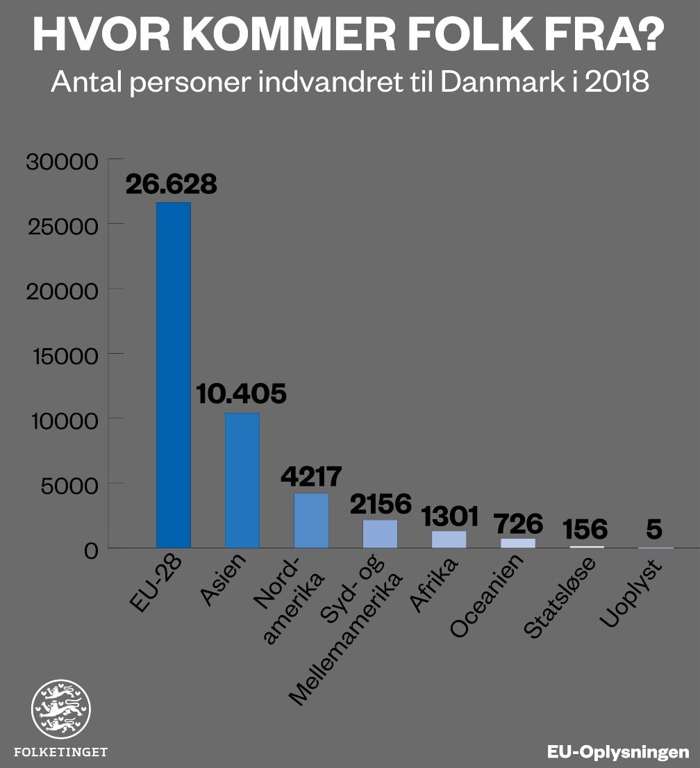 Indvandring til DK infografik