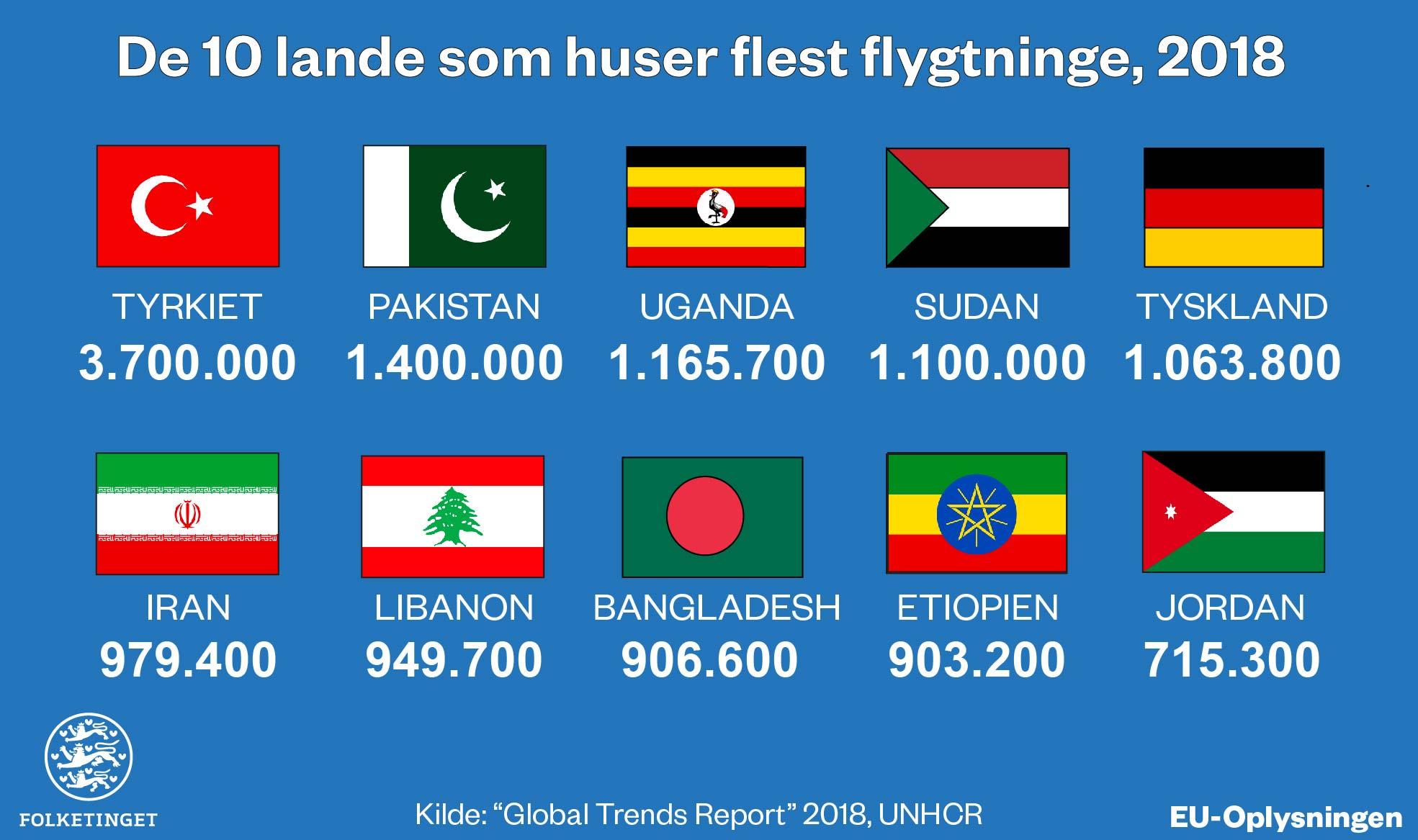 Lande flest flygtninge infografik