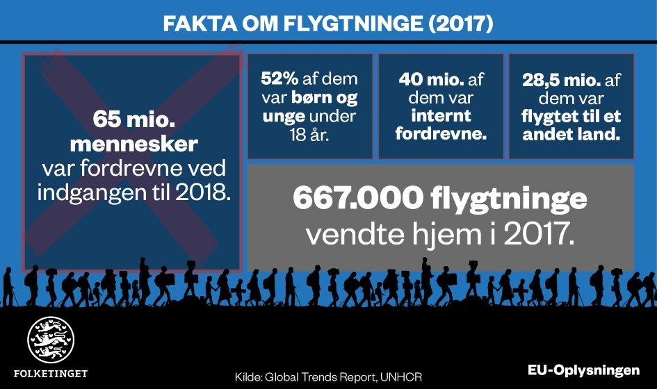 Fakta om flygtninge