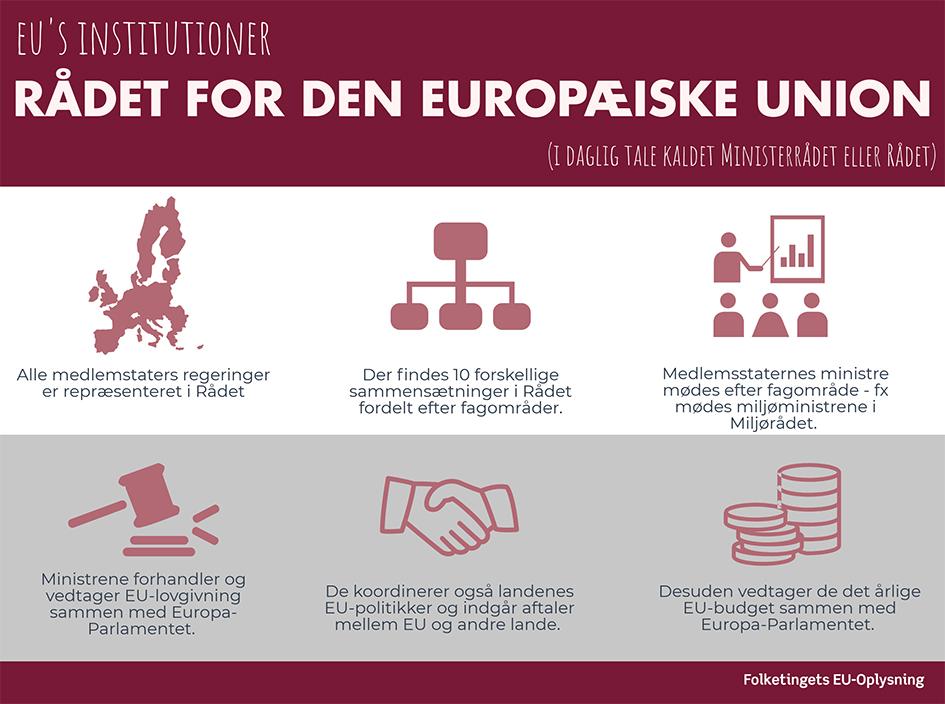 Grafik over Rådet for Den Europæiske Union