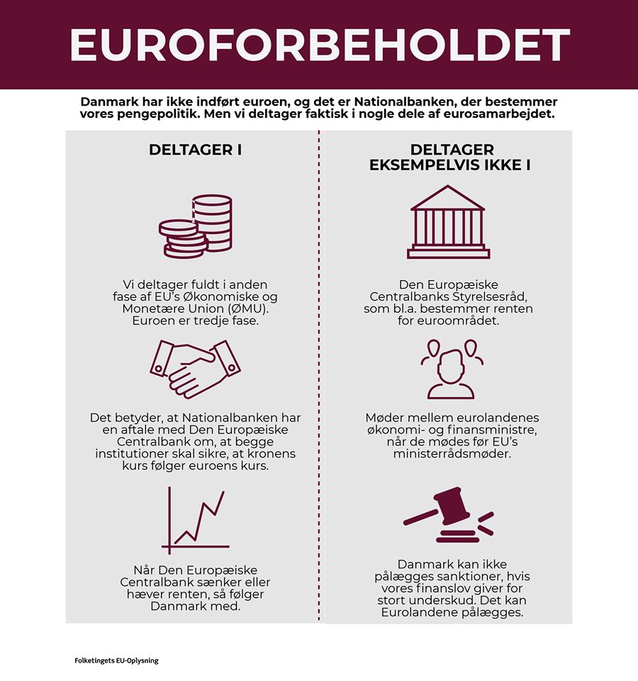 EU-Oplysningens infografik om euroforbeholdet
