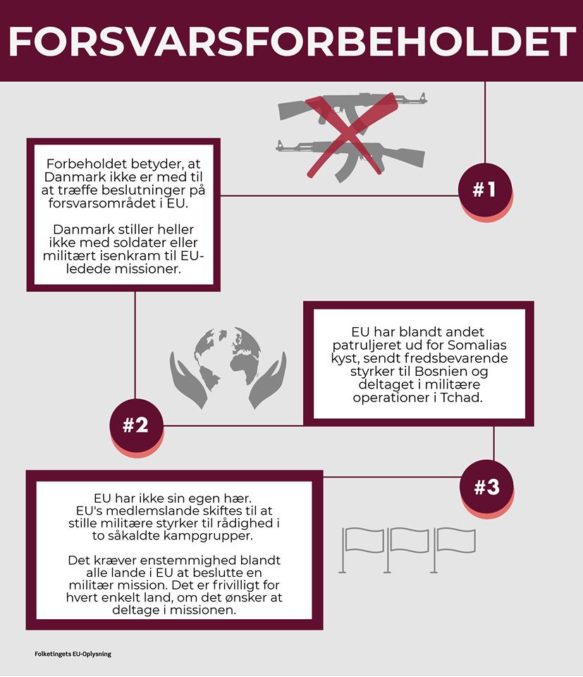 EU-Oplysningens infografik om forsvarsforbeholdet