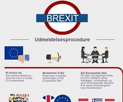 EU-Oplsyningens infografik om udmeldelsesproceduren