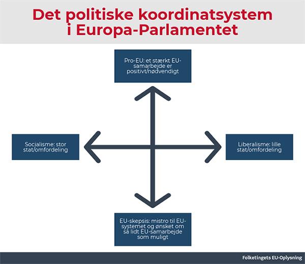 Det politiske koordinatsystem i Europa-Parlamentet