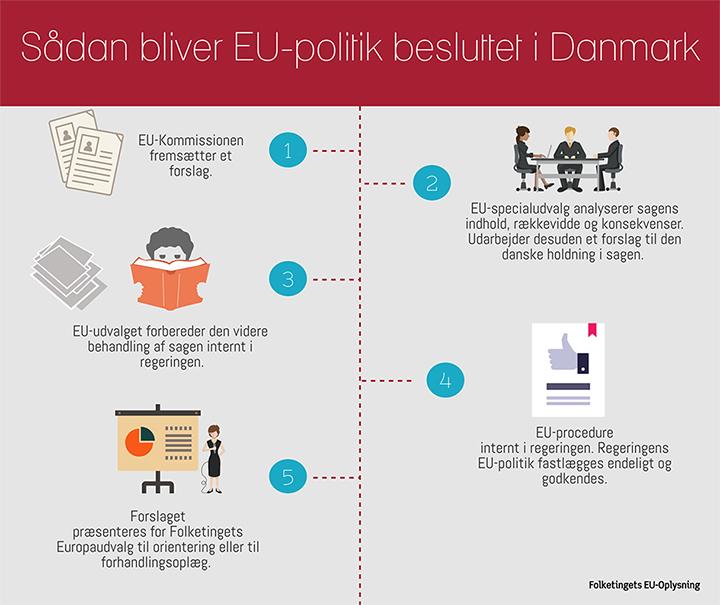Oversigt over, hvordan EU-politik bliver besluttet i Danmark