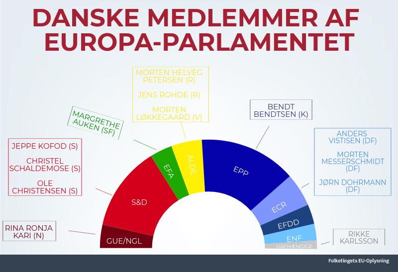 Oversigt over danske medlemmer af Europa-Parlamentet