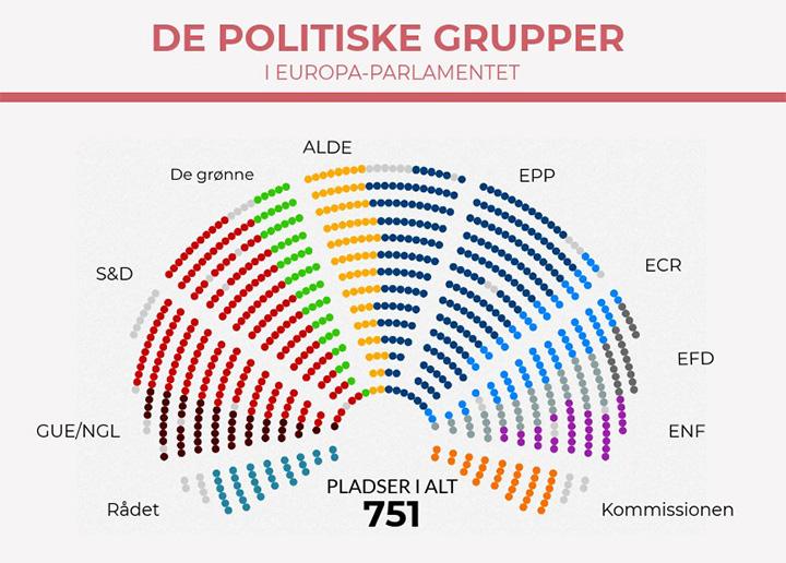 Oversigt over de politiske grupper i Europa-Parlamentet