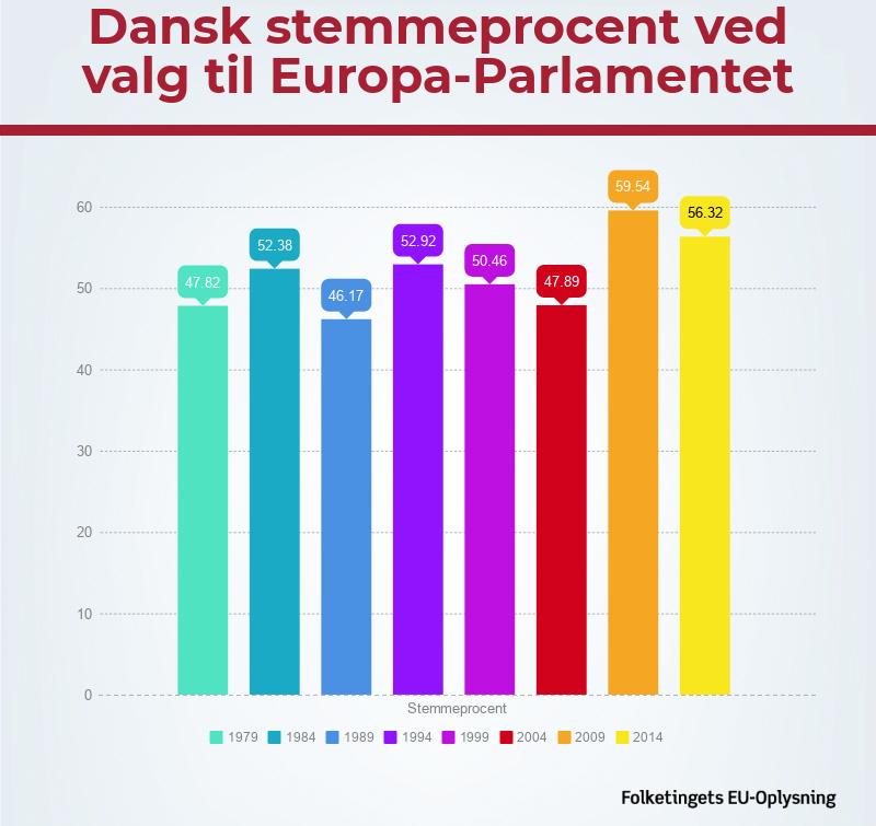 Oversigt over stemmeprocenten til europaparlamentsvalg i Danmark