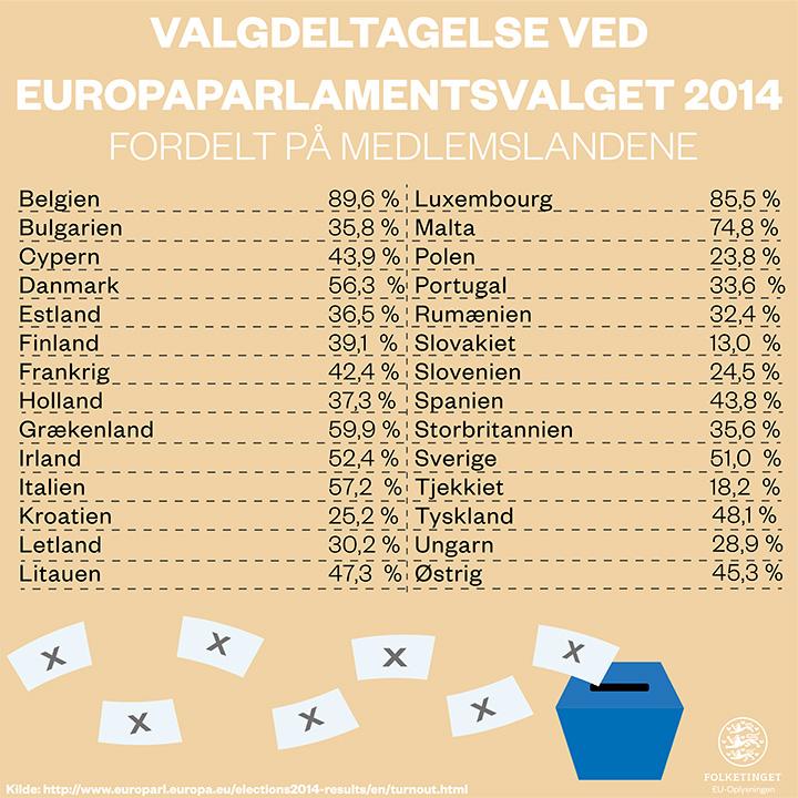 Valgdeltagelse ved europaparlamentsvalget i 2014