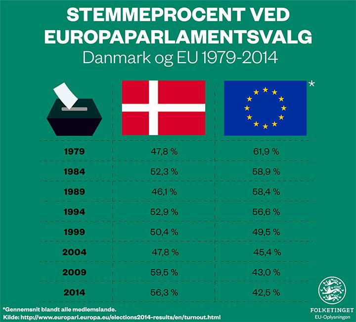 Grafik over valgdeltagelsen ved europaparlamentsvalg