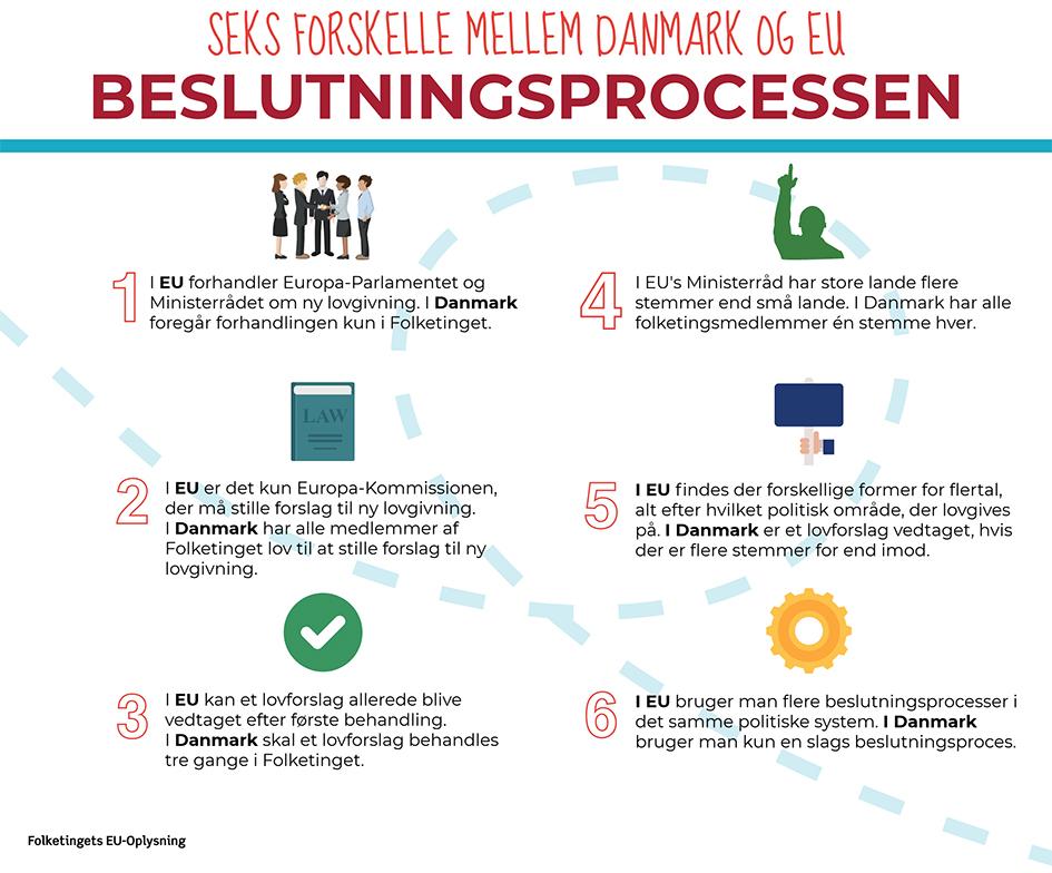 Grafik over EU's beslutningsproces