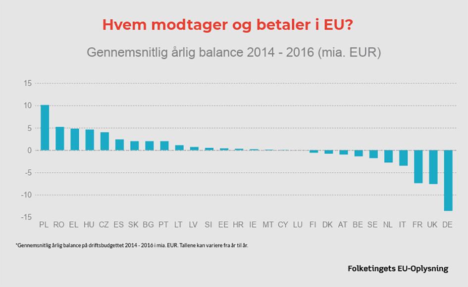 Grafik over nettobidragsydere til EU's budget