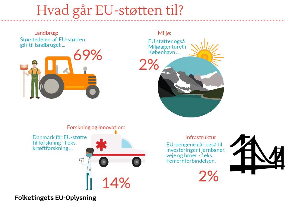 Oversigt over, hvad EU-støtten går til i Danmark?